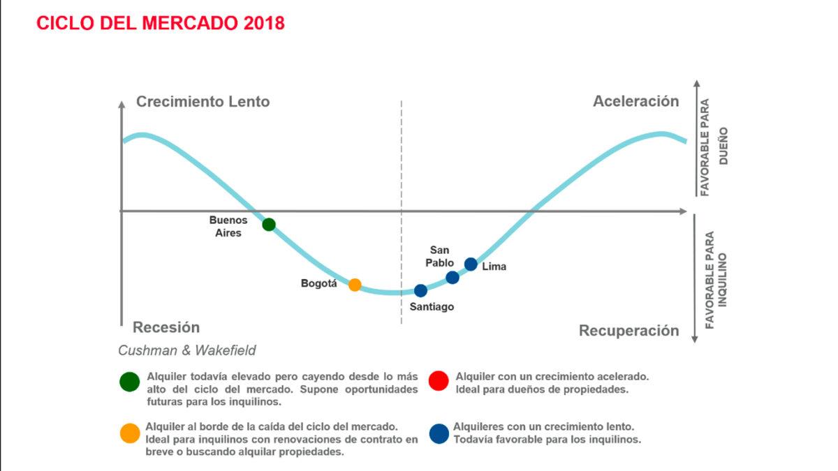Regional: ciclos de mercado