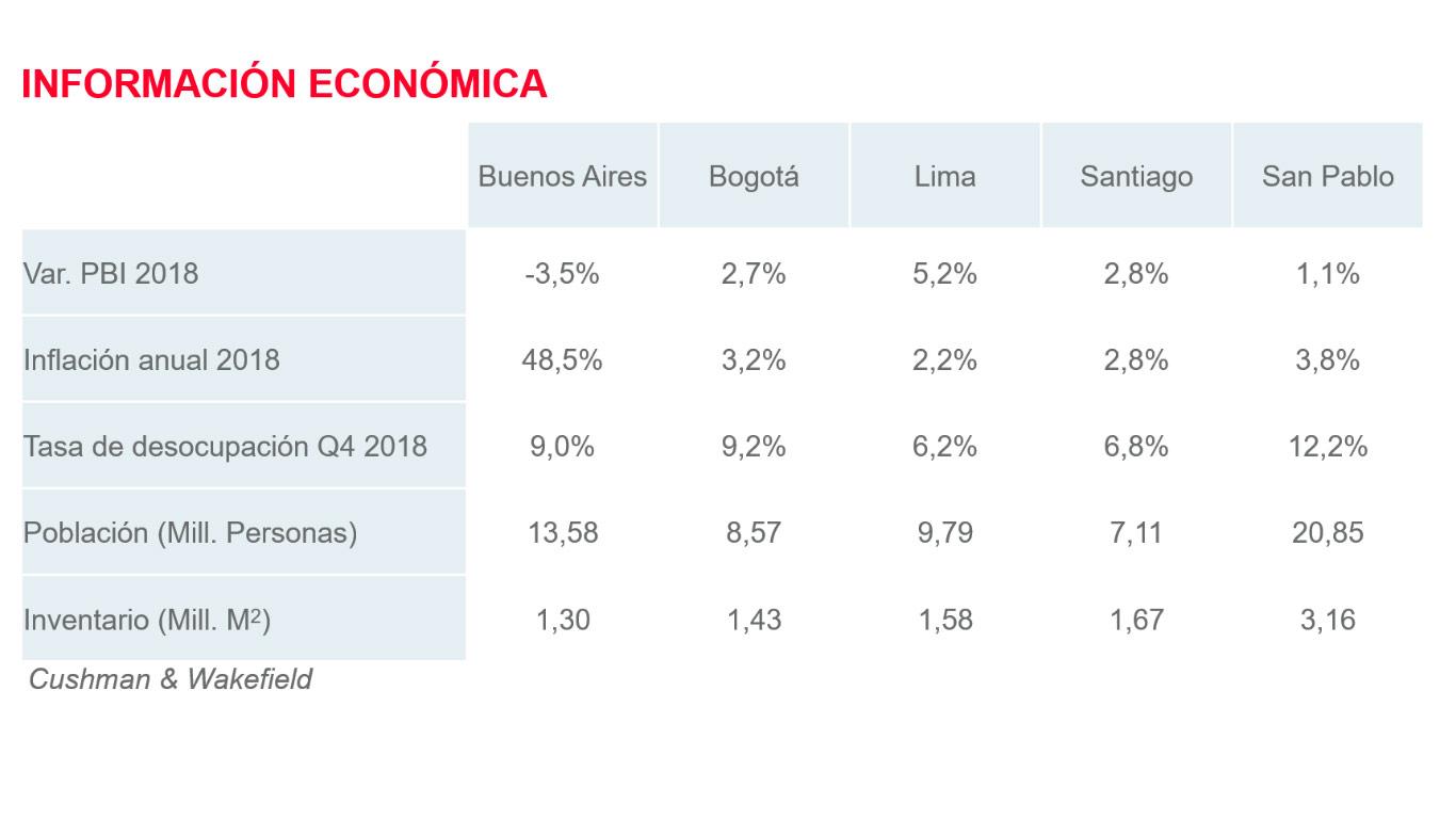 Regionales: indicadores económicos