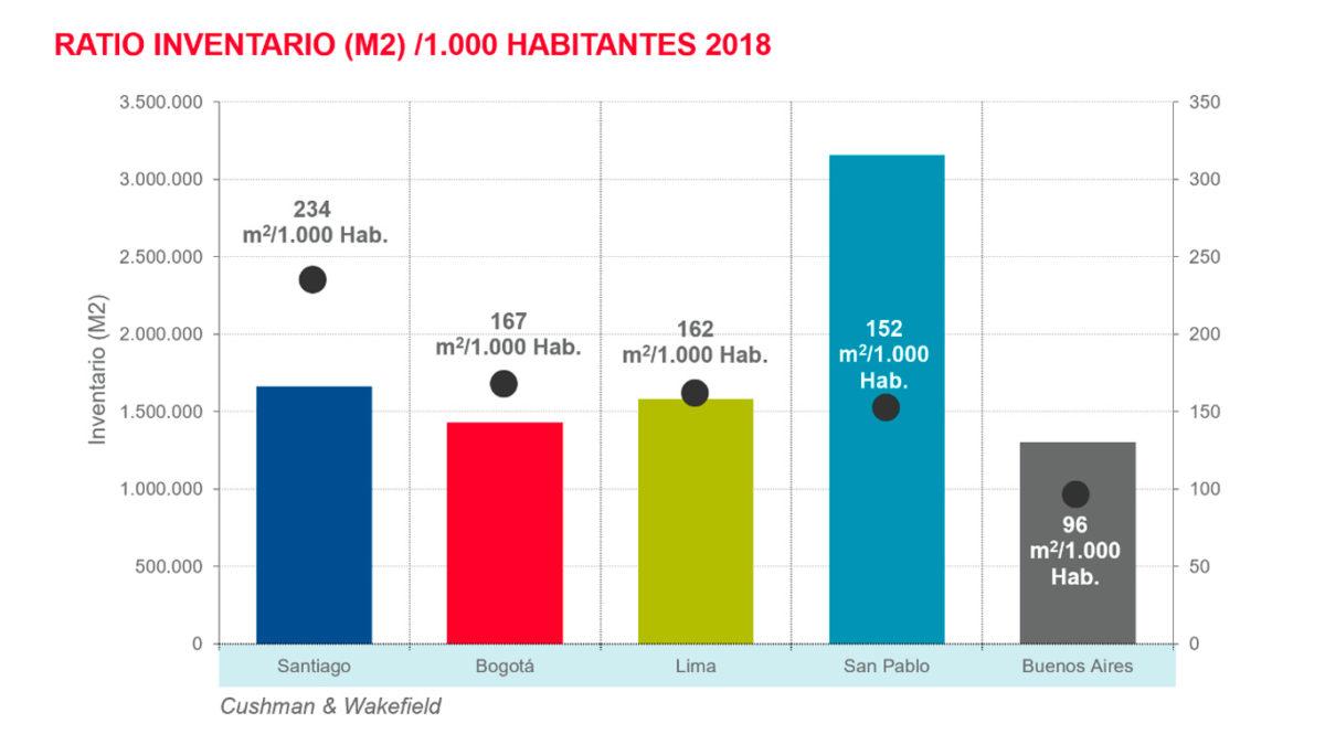 Regional: ratio inventario/habitantes