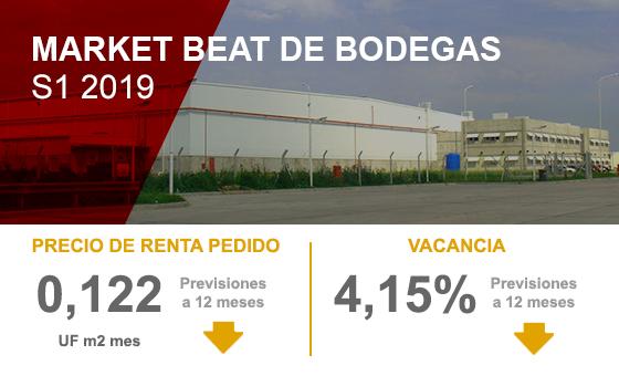 Marke Beat Bodegas S1 2019
